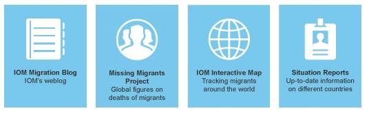 Die 1951 gegründete Internationale Organisation für Migration (IOM) ist die führende zwischenstaatliche Organisation im Bereich Migration.